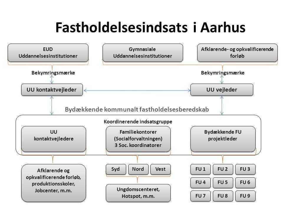 Fastholdelsesindsats i Aarhus