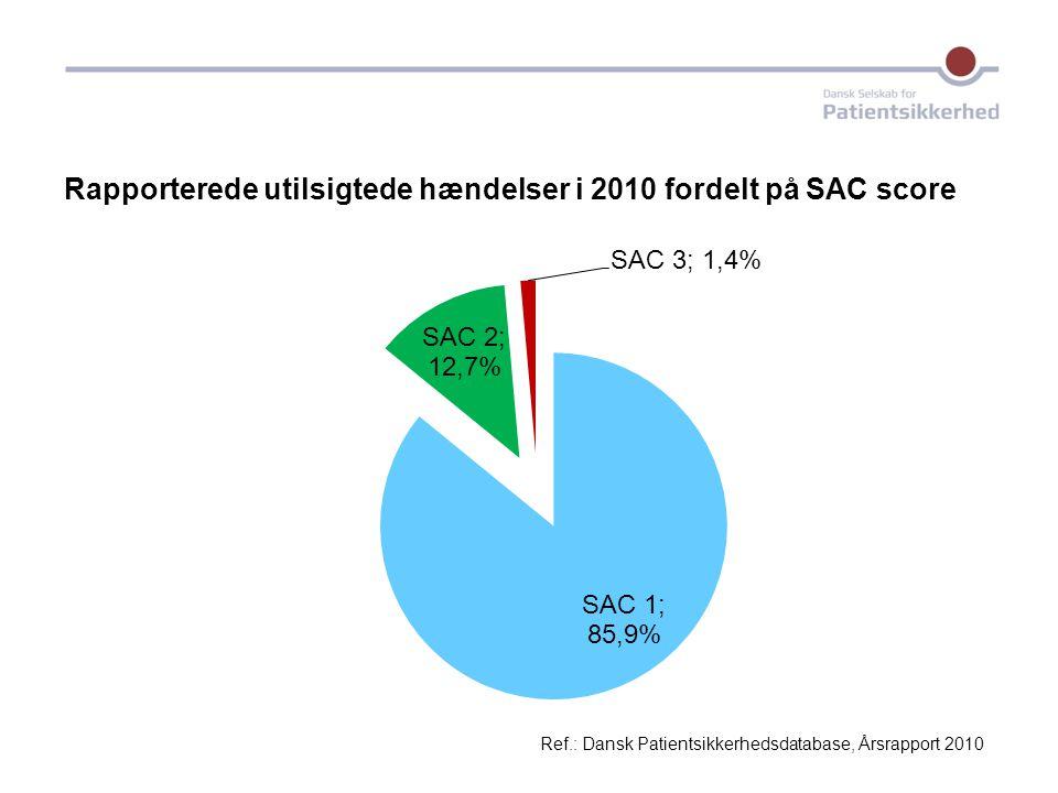 Rapporterede utilsigtede hændelser i 2010 fordelt på SAC score