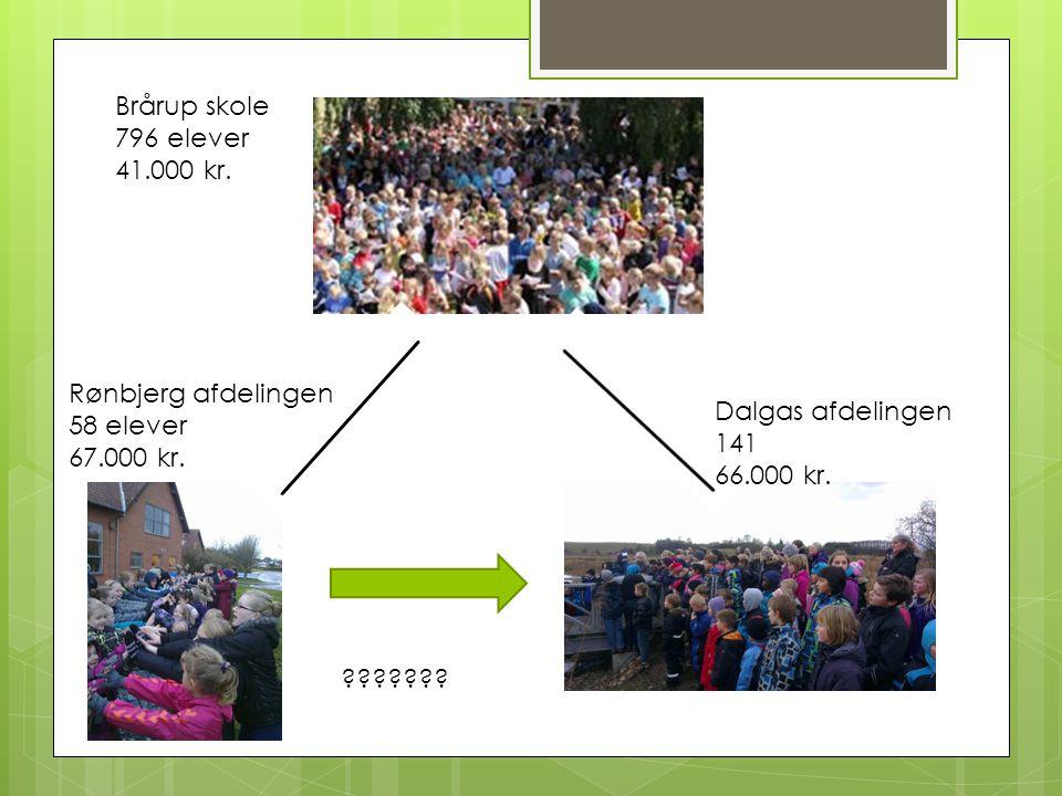 Brårup skole 796 elever. 41.000 kr. Rønbjerg afdelingen. 58 elever. 67.000 kr. Dalgas afdelingen.