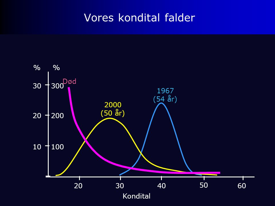 Vores kondital falder % 200 300 100 % Død 30 1967 (54 år) 2000 (50 år)