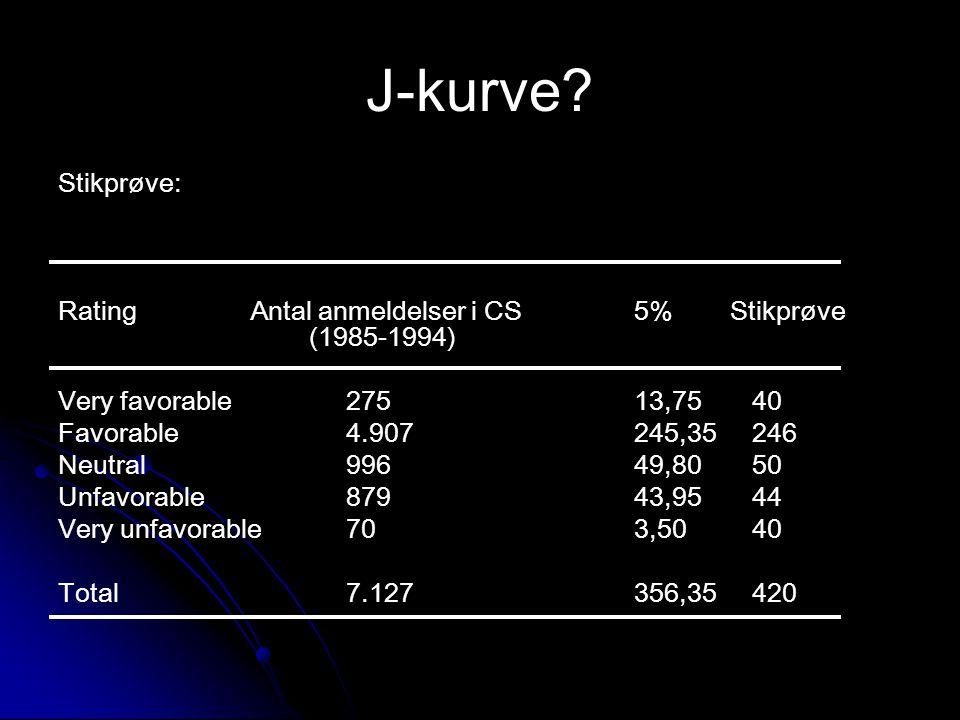 J-kurve Stikprøve: Rating Antal anmeldelser i CS 5% Stikprøve (1985-1994) Very favorable 275 13,75 40.