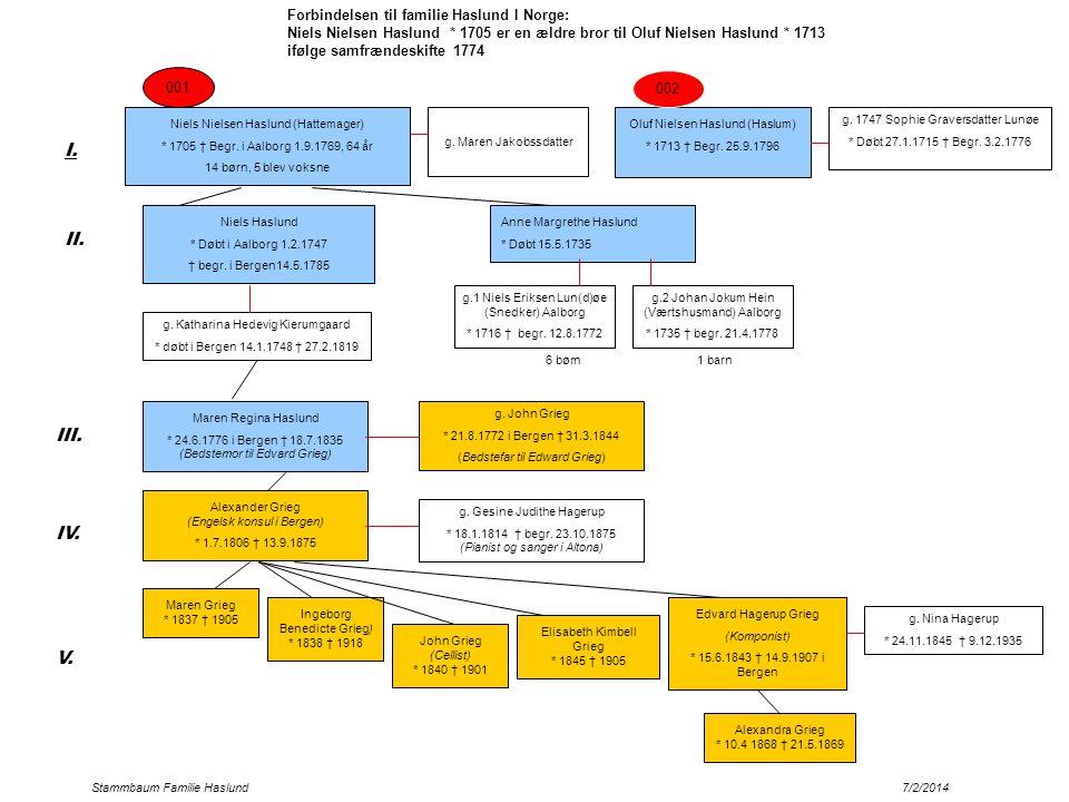 I. II. III. IV. V. Forbindelsen til familie Haslund I Norge: