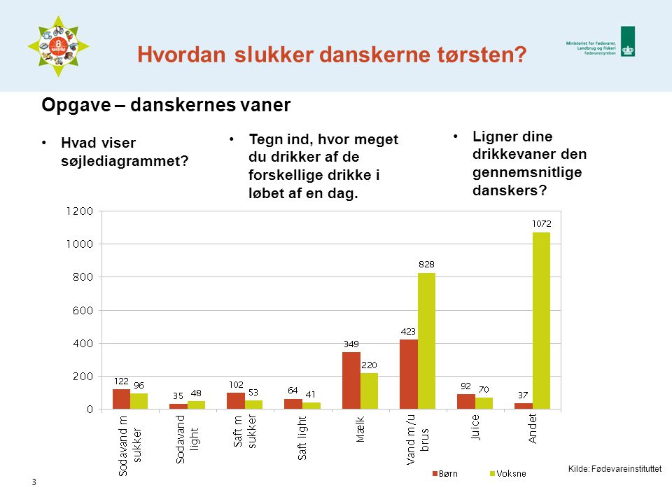 Hvordan slukker danskerne tørsten