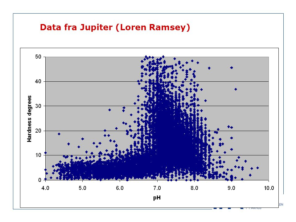 Data fra Jupiter (Loren Ramsey)