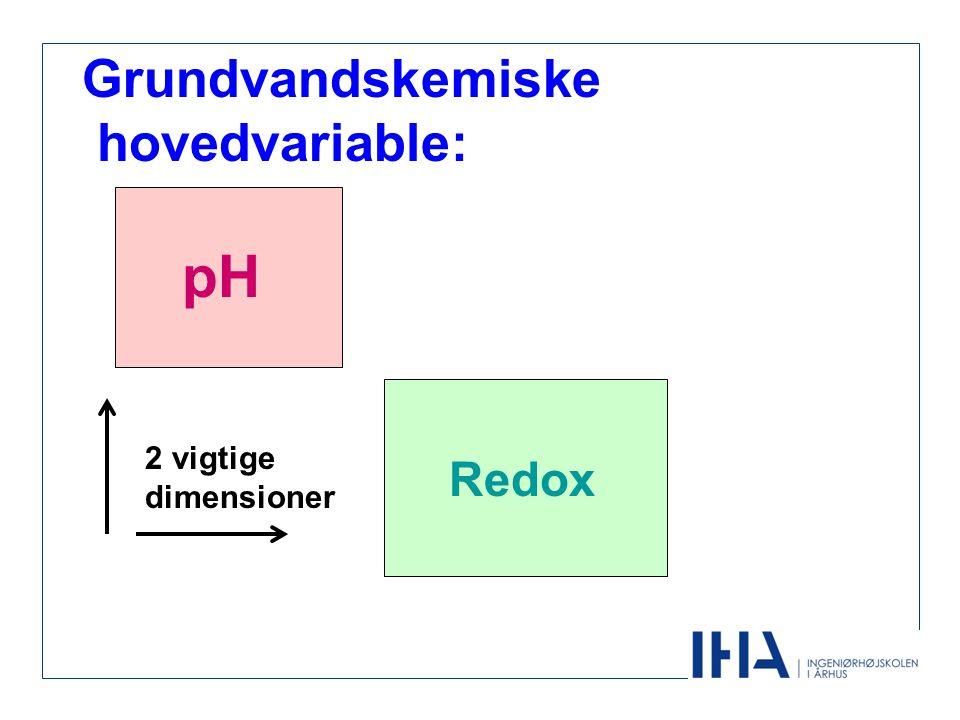 Grundvandskemiske hovedvariable: pH 2 vigtige dimensioner Redox
