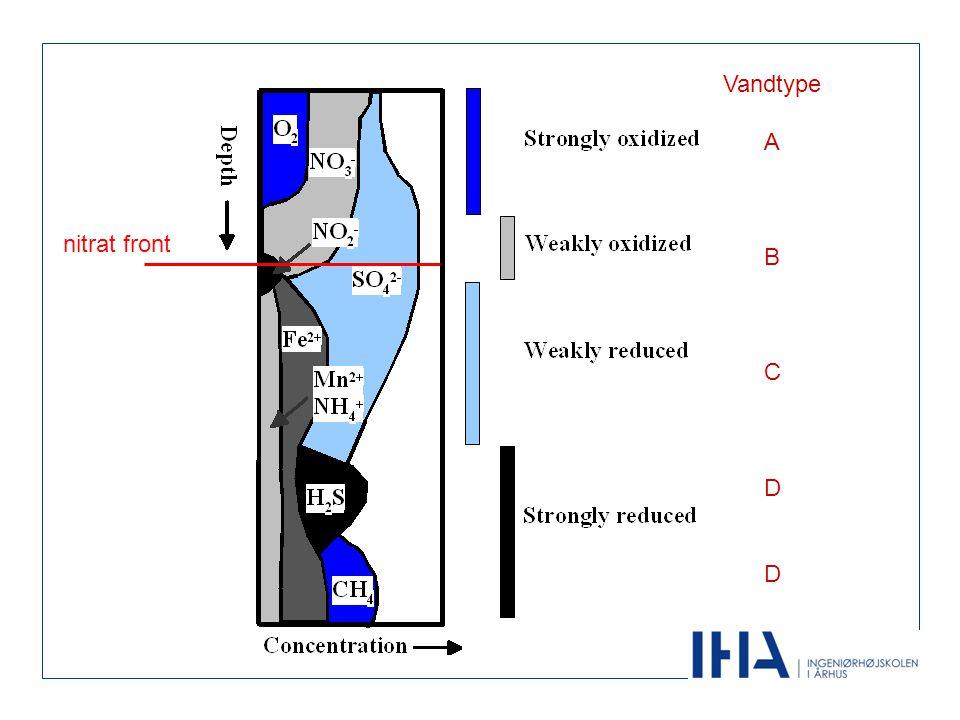 Vandtype A B C D nitrat front