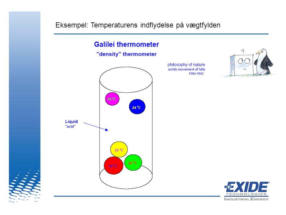 Eksempel: Temperaturens indflydelse på vægtfylden