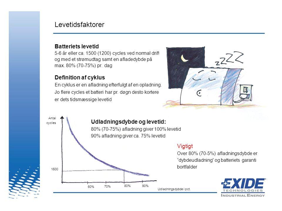 Levetidsfaktorer Batteriets levetid Definition af cyklus