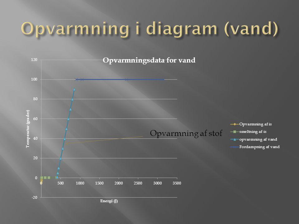 Opvarmning i diagram (vand)