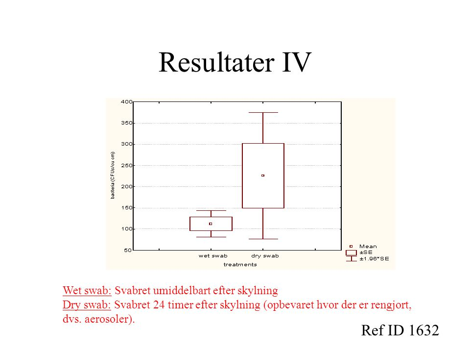Resultater IV Ref ID 1632 Wet swab: Svabret umiddelbart efter skylning