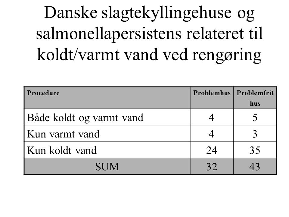 Danske slagtekyllingehuse og salmonellapersistens relateret til koldt/varmt vand ved rengøring