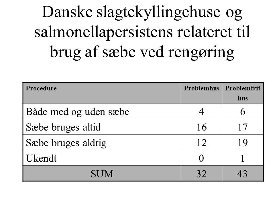 Danske slagtekyllingehuse og salmonellapersistens relateret til brug af sæbe ved rengøring