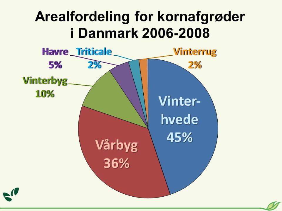 Arealfordeling for kornafgrøder i Danmark 2006-2008