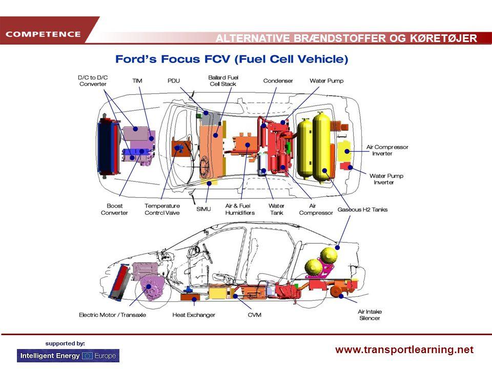Fuel cell vehicle= brændselscelle køretøj; D/C to D/C converter= D/C til D/C omformer; Ballard fuel cell stack= celle oplader; condencer=kondensator; Water pump= vand pumpe; air compresser inverter= luft kompresser vekselretter; water pump inverter= vand pumpe vekselretter; Boost converter= øgnings omformer; temperature control valve= temperatur kontrol ventil; air & fuel humidifiers=luft og brændstof luftfugter; Water tank = vand tank; air compressor = luft kompresser; gaseous H2 tanks= gasholdig H2 tanke; Electric motor / transaxel= elektrisk motor /Omformer; heat exchanger= varmeveksler; Air intake silencer= lyddæmpende luftintag