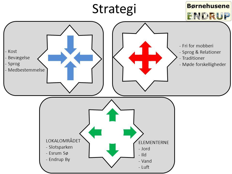 Strategi Fri for mobberi Sprog & Relationer Kost Traditioner Bevægelse