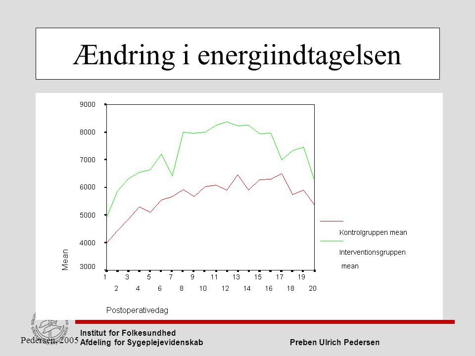 Ændring i energiindtagelsen
