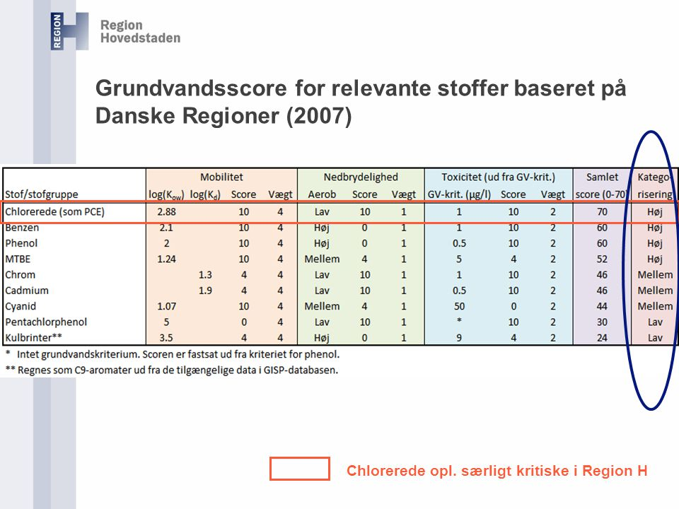 Grundvandsscore for relevante stoffer baseret på Danske Regioner (2007)