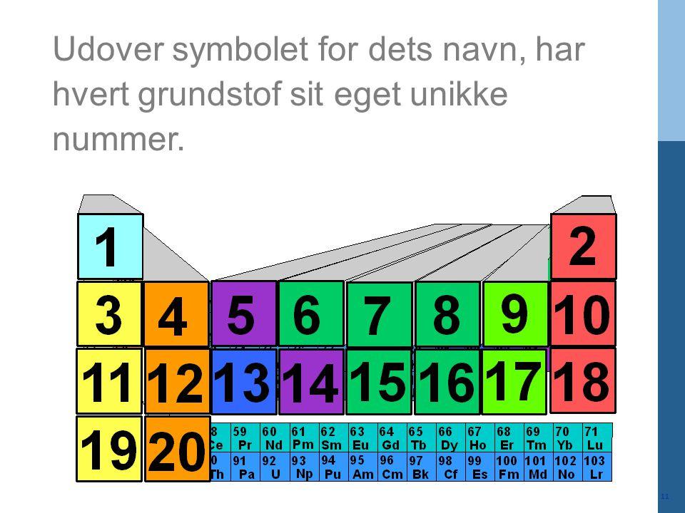 Udover symbolet for dets navn, har hvert grundstof sit eget unikke nummer.