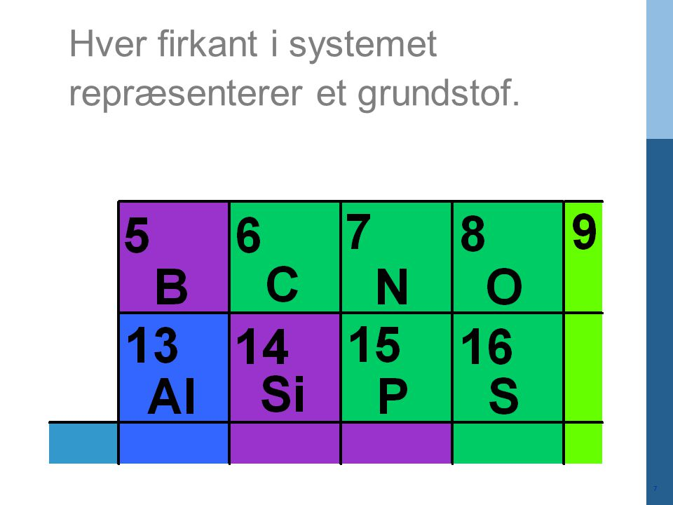 Hver firkant i systemet repræsenterer et grundstof.