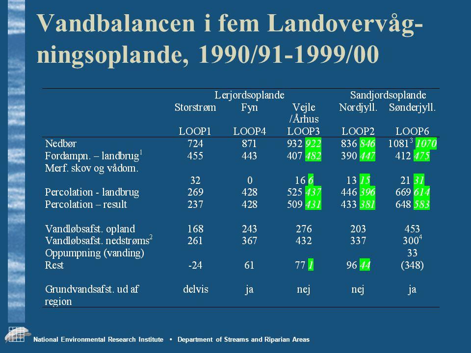 Vandbalancen i fem Landovervåg-ningsoplande, 1990/91-1999/00