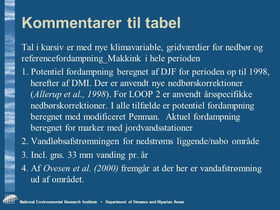 Kommentarer til tabel Tal i kursiv er med nye klimavariable, gridværdier for nedbør og. referencefordampning_Makkink i hele perioden.