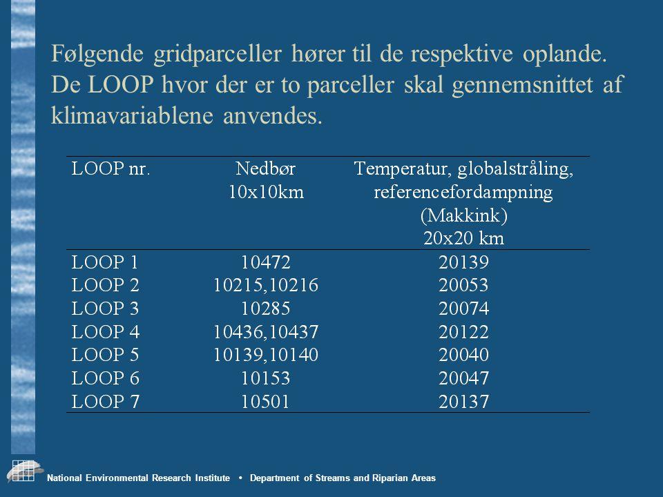 Følgende gridparceller hører til de respektive oplande
