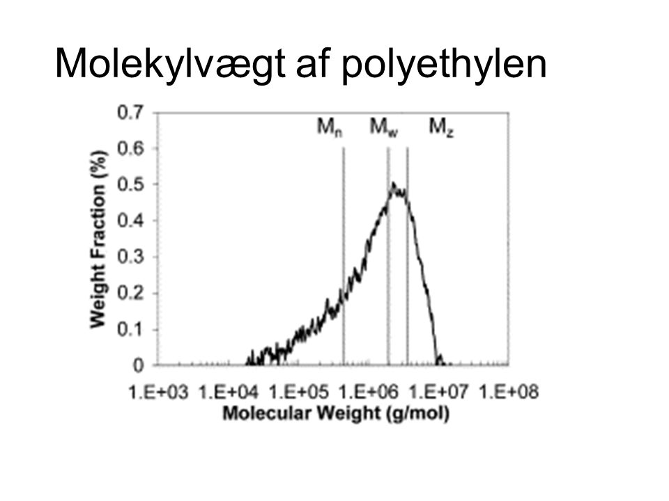 Molekylvægt af polyethylen