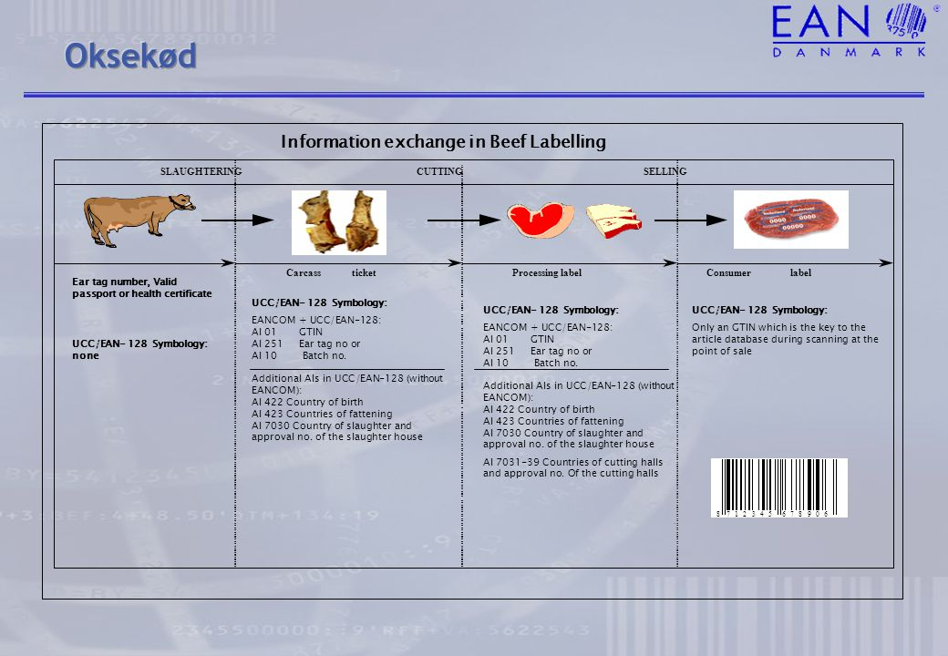Oksekød Information exchange in Beef Labelling SLAUGHTERING SELLING