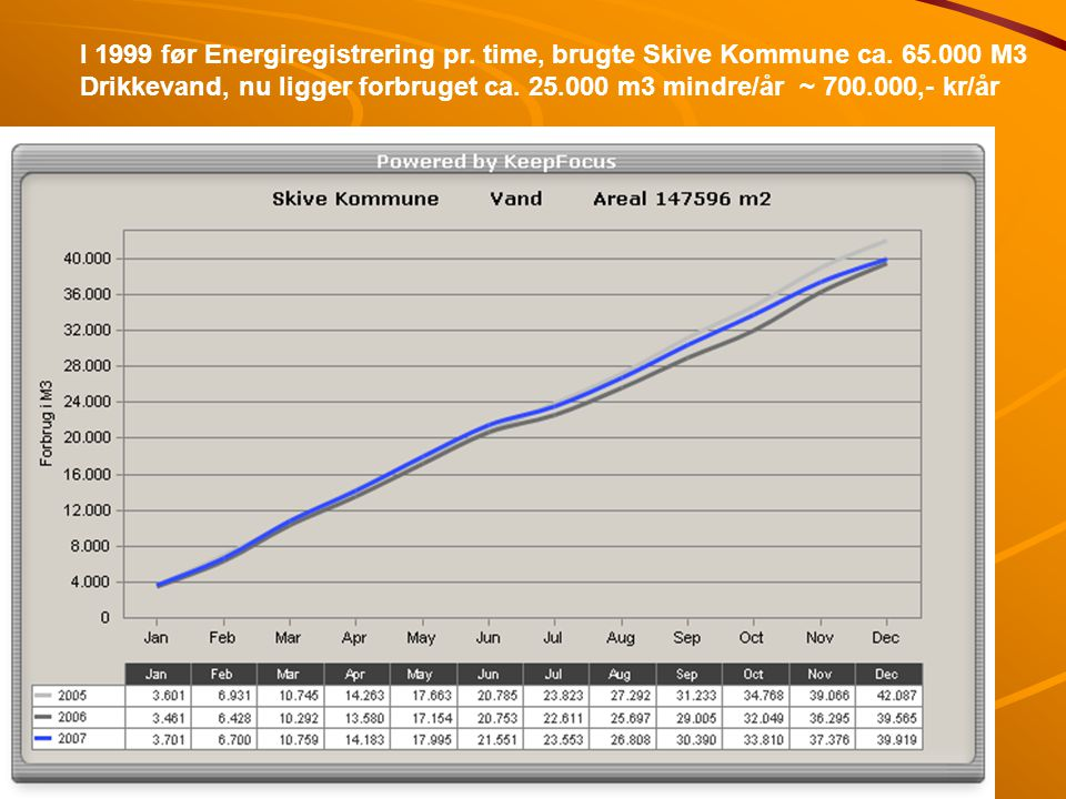 I 1999 før Energiregistrering pr. time, brugte Skive Kommune ca. 65