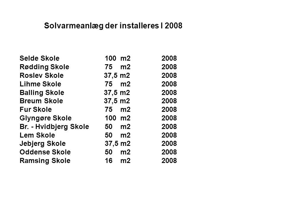 Solvarmeanlæg der installeres I 2008