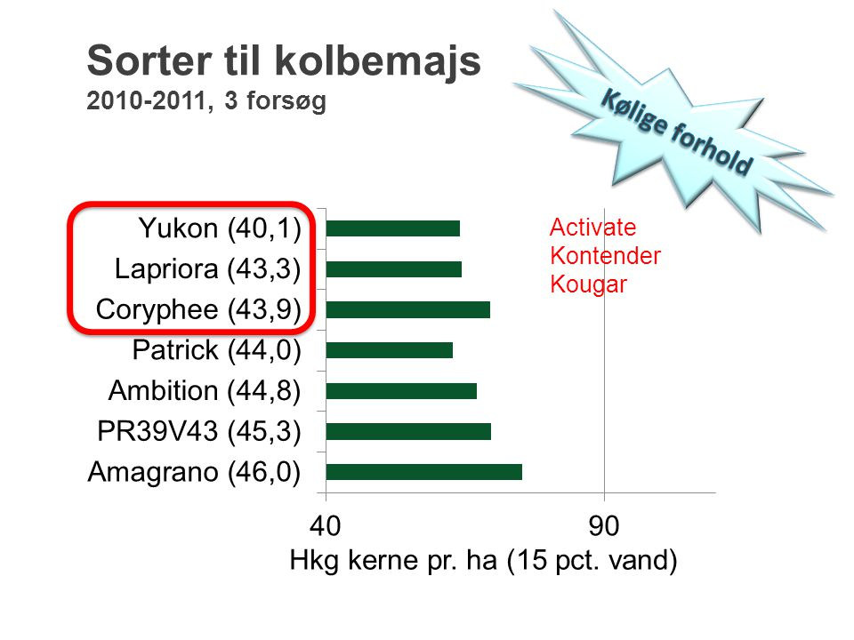 Sorter til kolbemajs 2010-2011, 3 forsøg