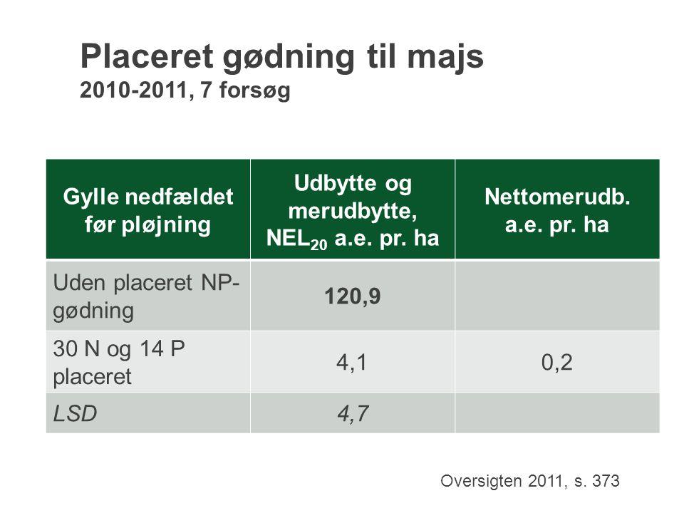 Placeret gødning til majs 2010-2011, 7 forsøg