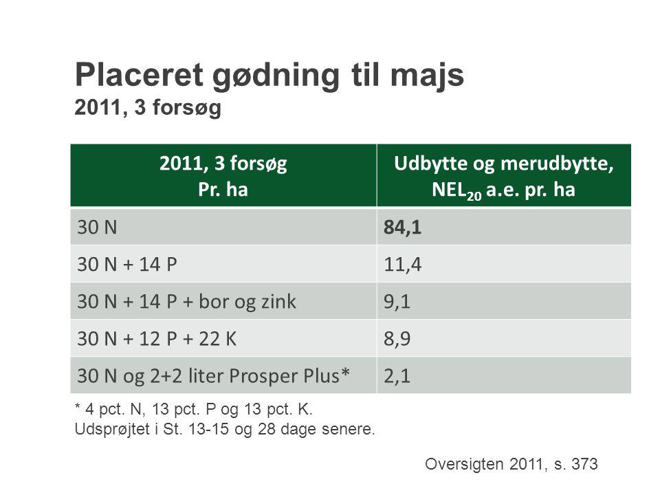 Placeret gødning til majs 2011, 3 forsøg