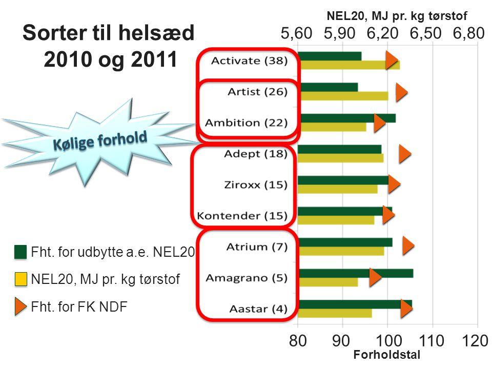 Sorter til helsæd 2010 og 2011 5,60 5,90 6,20 6,50 6,80 Kølige forhold