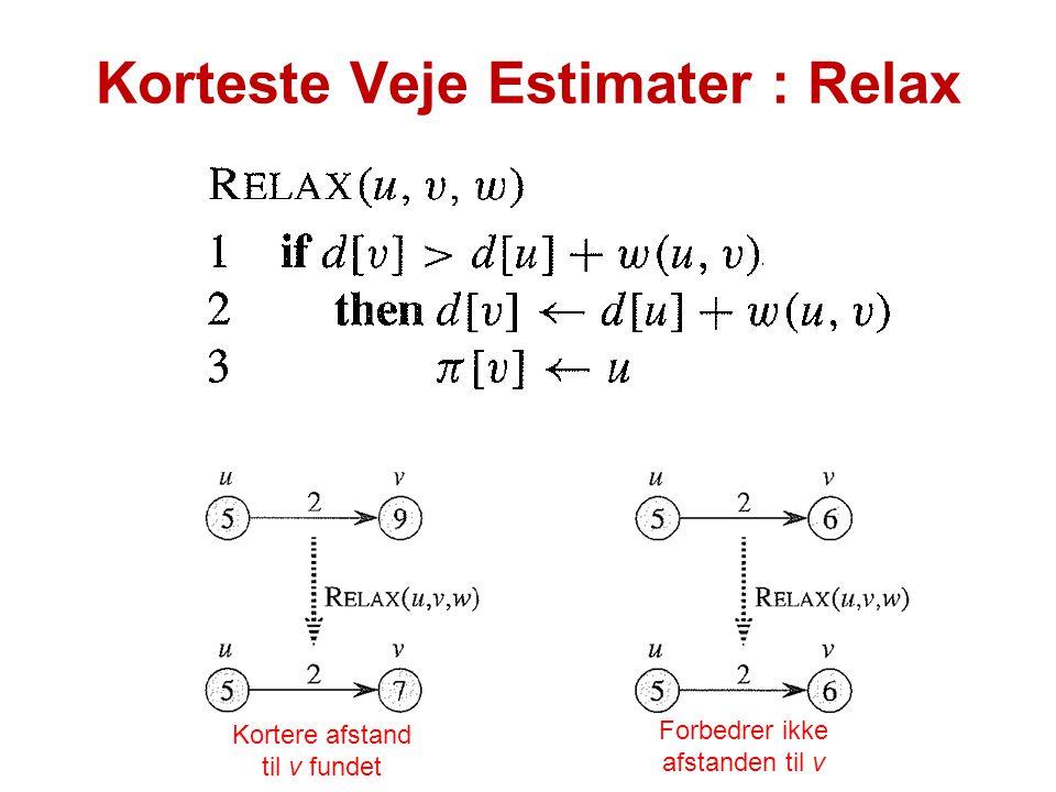 Korteste Veje Estimater : Relax
