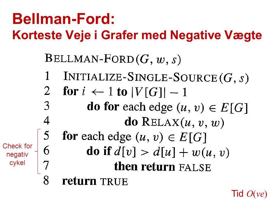 Bellman-Ford: Korteste Veje i Grafer med Negative Vægte