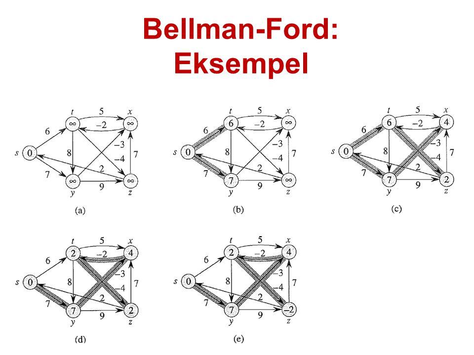 Bellman-Ford: Eksempel