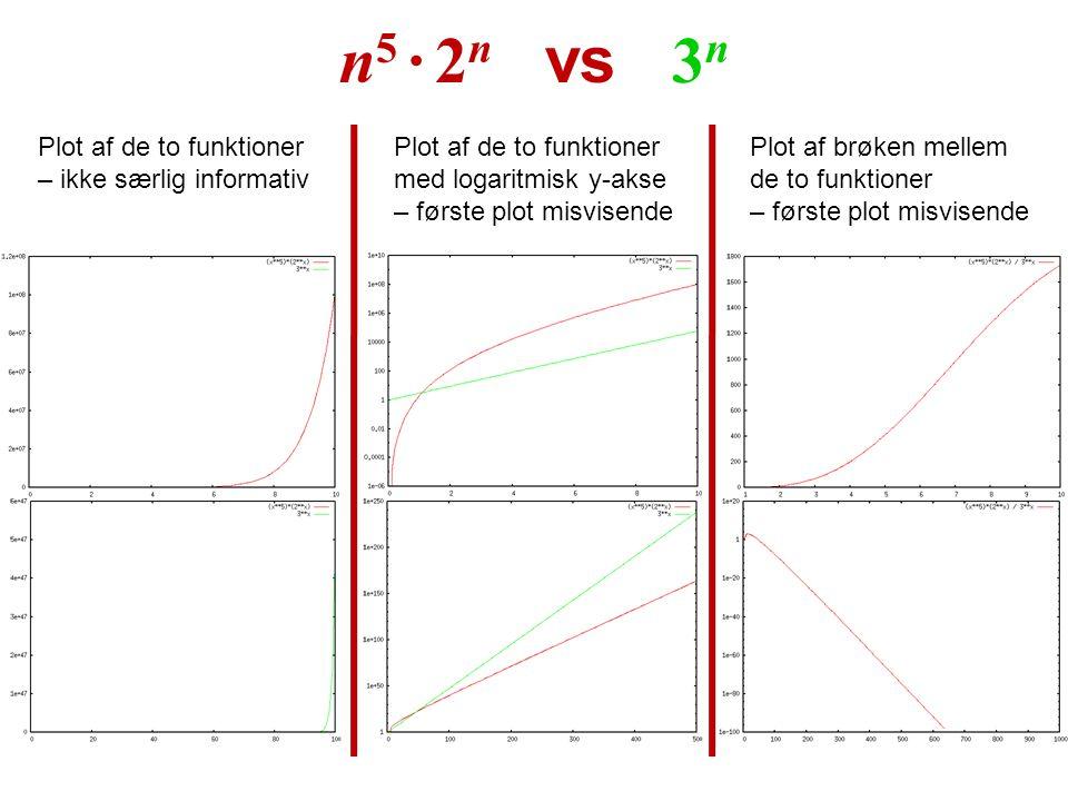 n5 · 2n vs 3n Plot af de to funktioner – ikke særlig informativ