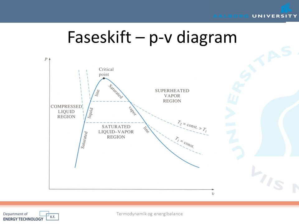 Faseskift – p-v diagram