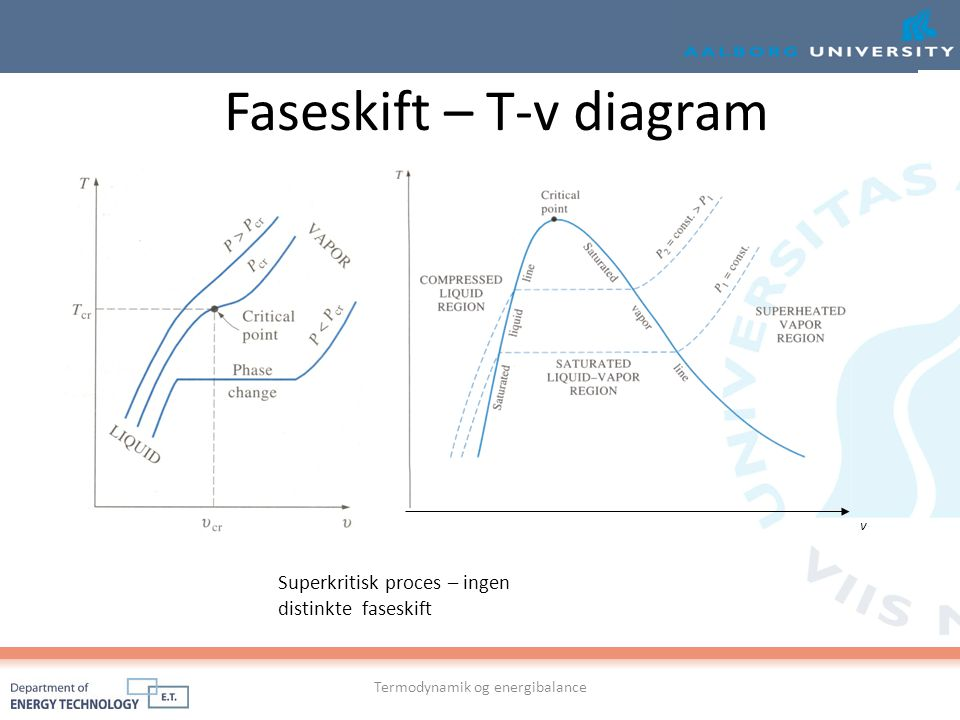 Faseskift – T-v diagram