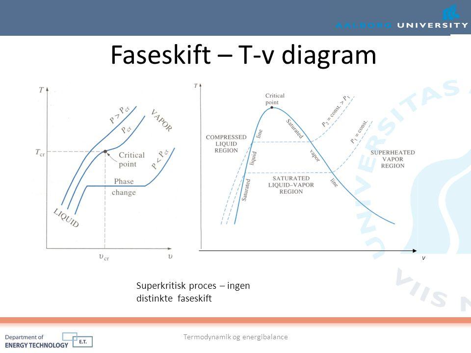 Faseskift – T-v diagram