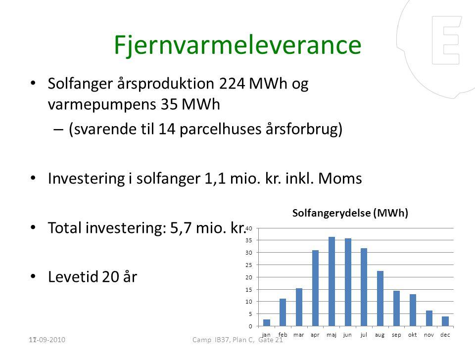 Fjernvarmeleverance Solfanger årsproduktion 224 MWh og varmepumpens 35 MWh. (svarende til 14 parcelhuses årsforbrug)