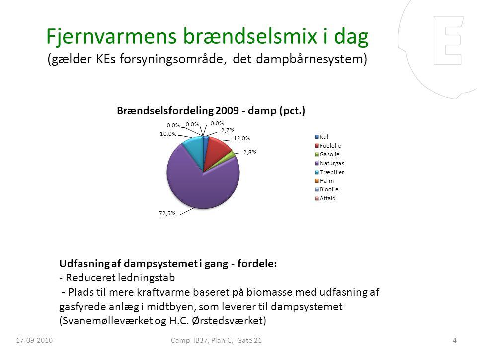 Fjernvarmens brændselsmix i dag (gælder KEs forsyningsområde, det dampbårnesystem)