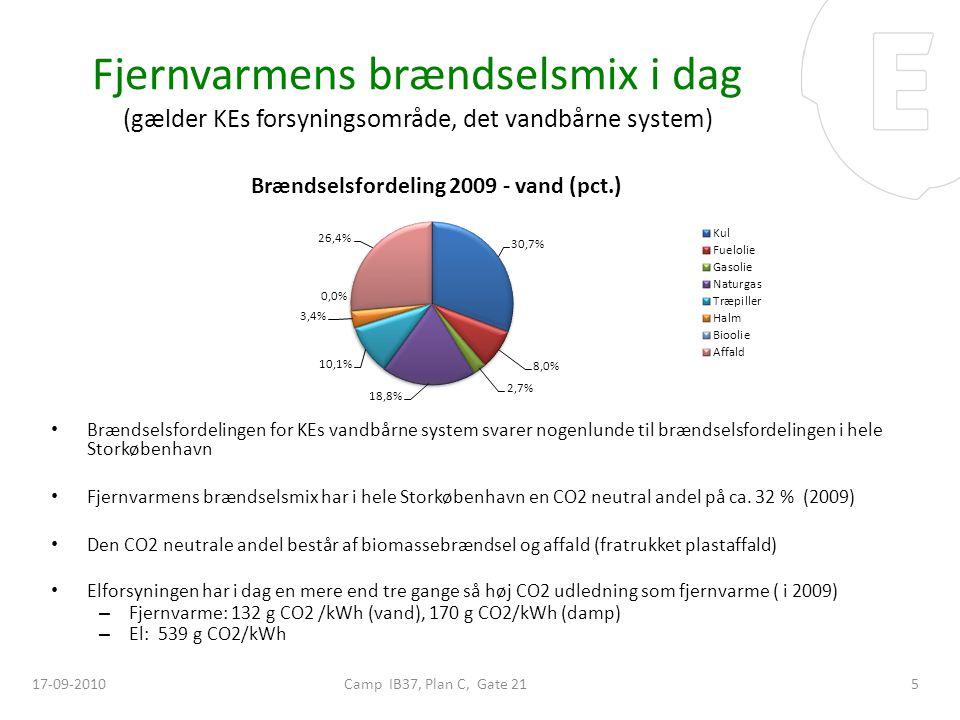 Fjernvarmens brændselsmix i dag (gælder KEs forsyningsområde, det vandbårne system)