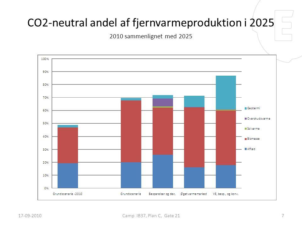 CO2-neutral andel af fjernvarmeproduktion i 2025 2010 sammenlignet med 2025