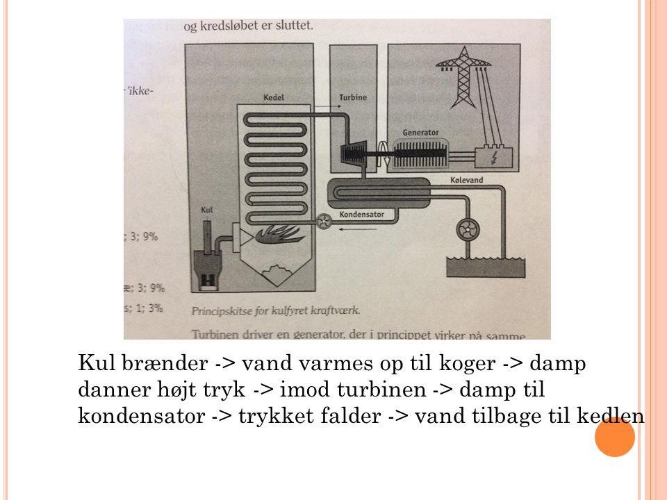 Kul brænder -> vand varmes op til koger -> damp danner højt tryk -> imod turbinen -> damp til kondensator -> trykket falder -> vand tilbage til kedlen