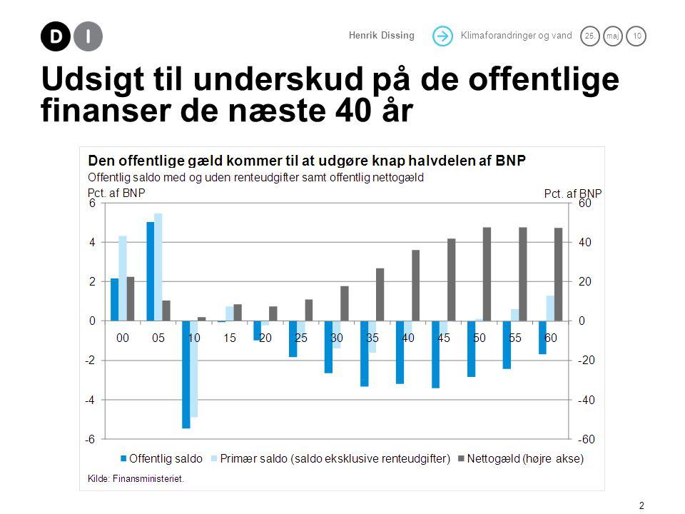 Udsigt til underskud på de offentlige finanser de næste 40 år