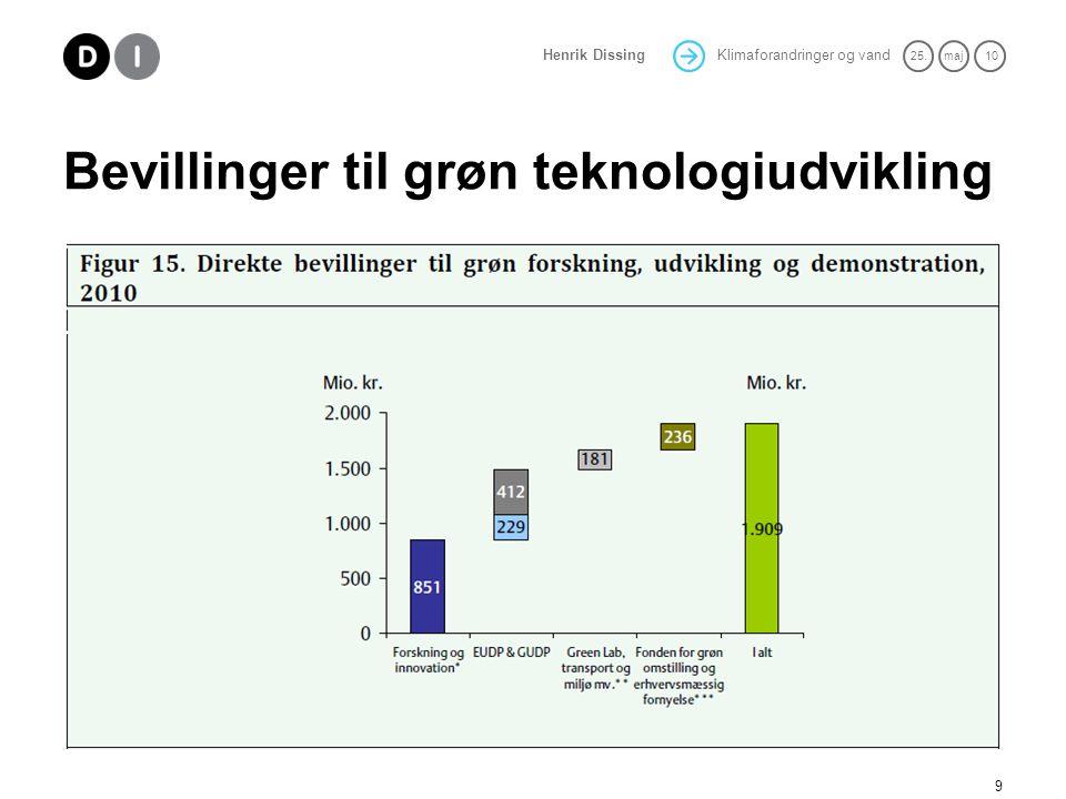 Bevillinger til grøn teknologiudvikling