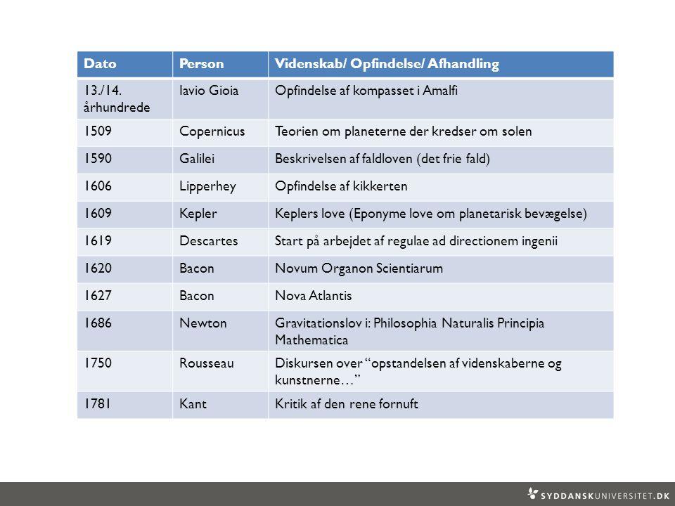 Dato Person. Videnskab/ Opfindelse/ Afhandling. 13./14. århundrede. Iavio Gioia. Opfindelse af kompasset i Amalfi.