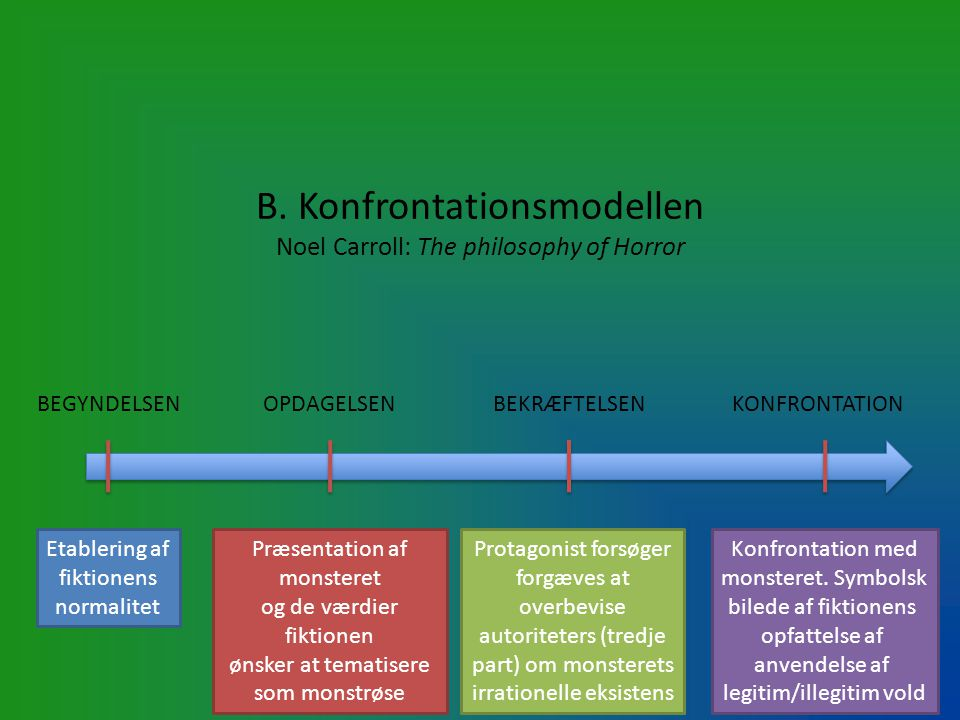 B. Konfrontationsmodellen Noel Carroll: The philosophy of Horror